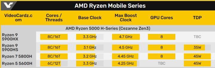 AMD Ryzen 5 5600H tek çekirdekte yüzde 37 daha iyi