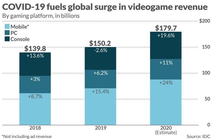 Oyun sektörü patlama yaptı: Film ve spor sektörlerinin toplamından daha büyük