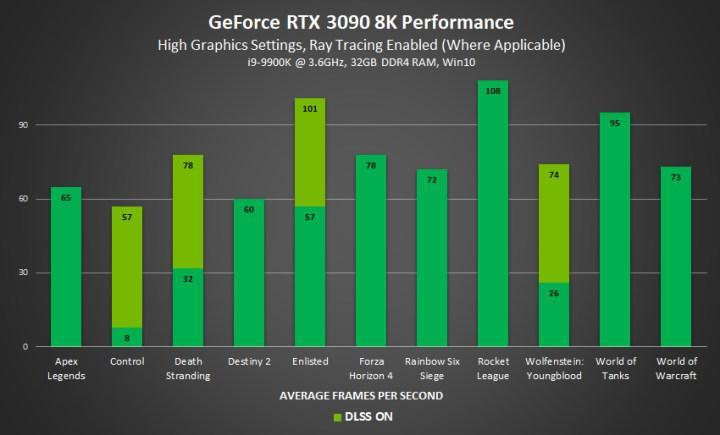 RTX 3090 Cyberpunk 2077'de 8K çözünürlükte 6.6 FPS veriyor