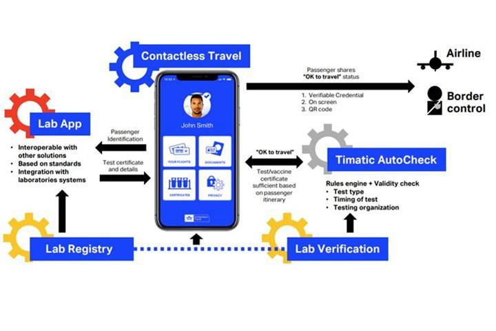 Dijital sağlık pasaportu hayatımıza giriyor