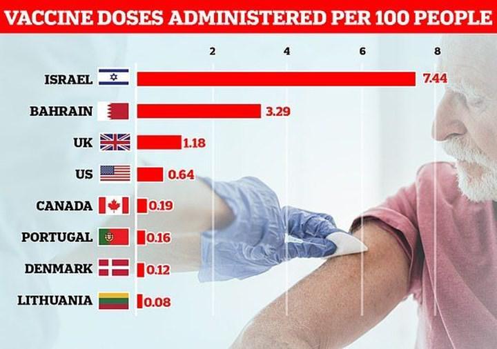 İsrail koronavirüs aşılama oranında Dünya'da lider konumda