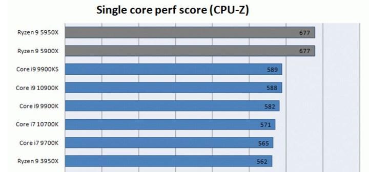 Core i9-11900K CPU-Z'de Ryzen 9 5950X'in %52.6 gerisinde