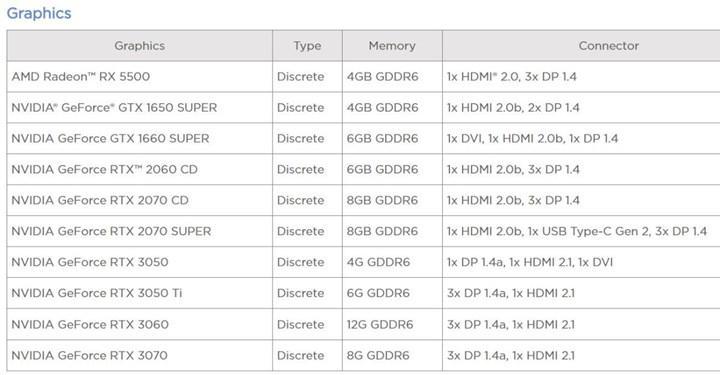 Lenovo RTX 3050, RTX 3050 Ti ve RTX 3060'ı doğruladı