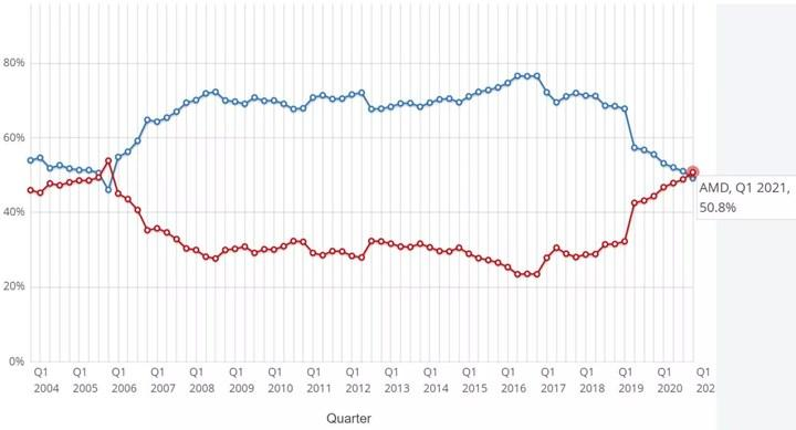 AMD'nin masaüstü pazar payı Intel'in önüne geçti