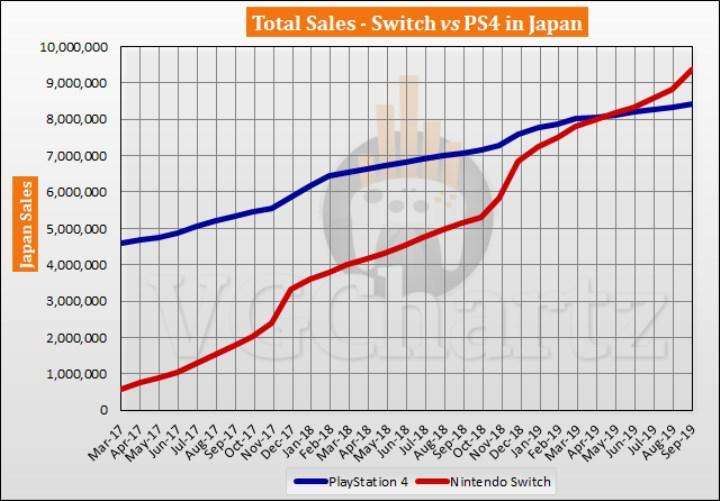 PlayStation markası anavatanı Japonya'da zor günler geçiriyor