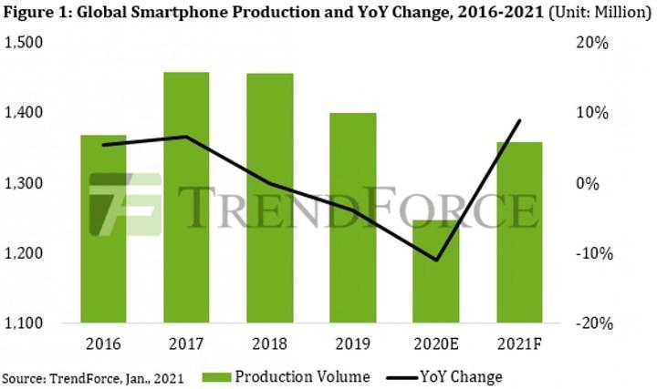 Akıllı telefon üretimi yüzde 11 düştü