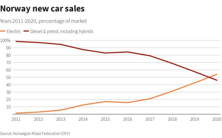 Norveç'te elektrikli araç satışları ilk kez dizel ve benzinliyi solladı