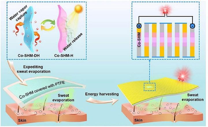 Terden elektrik enerjisi üretebilecek pedler geliştirildi