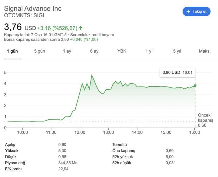 Elon Musk'ın 'Signal kullanın' paylaşımının ardından alakasız bir şirketin piyasa değeri tavan yaptı