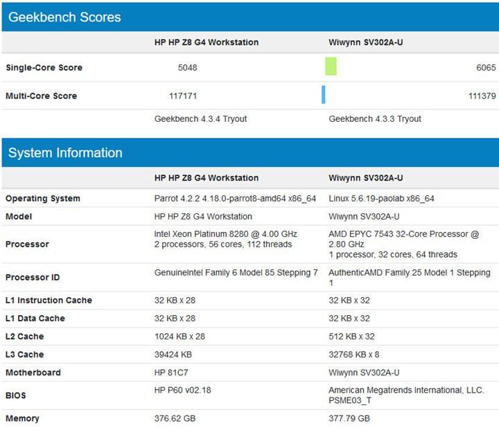AMD'nin 32 çekirdekli EPYC işlemcisi Intel'in 2x28 çekirdekli işlemcilerine meydan okuyor