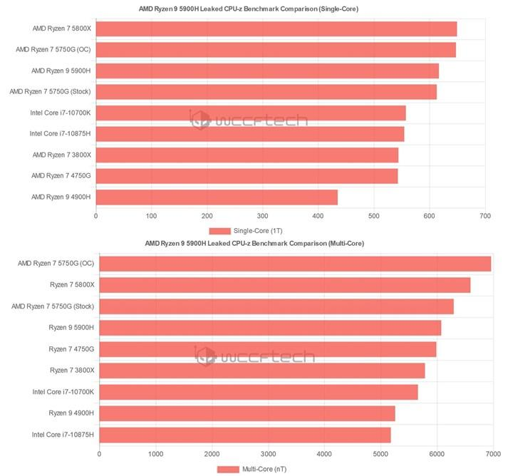 8/16 Ryzen 7 5700G APU'su Ryzen 7 3800X'e %19 fark atıyor