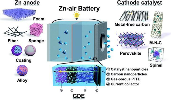Yakın gelecekte çinko hava pilleri şarj edilebilir