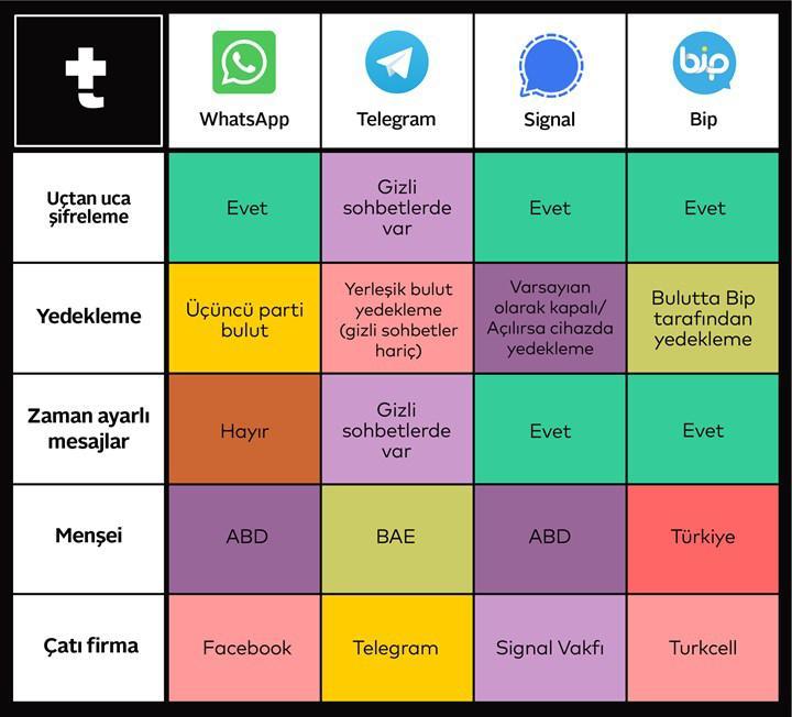 WhatsApp, BiP, Telegram, Signal: Hangi uygulama hangi verileri istiyor?