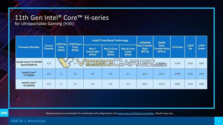 Intel Tiger Lake-H35 işlemcilerini lanse etti