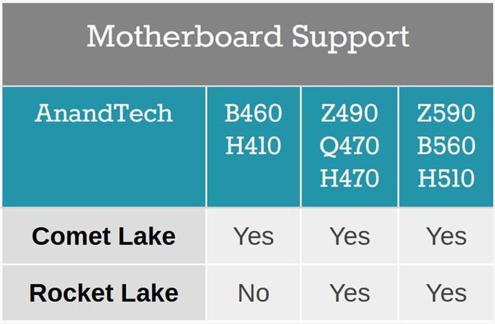 Intel Rocket Lake işlemciler B460 yongasetli anakartlarla çalışmayacak