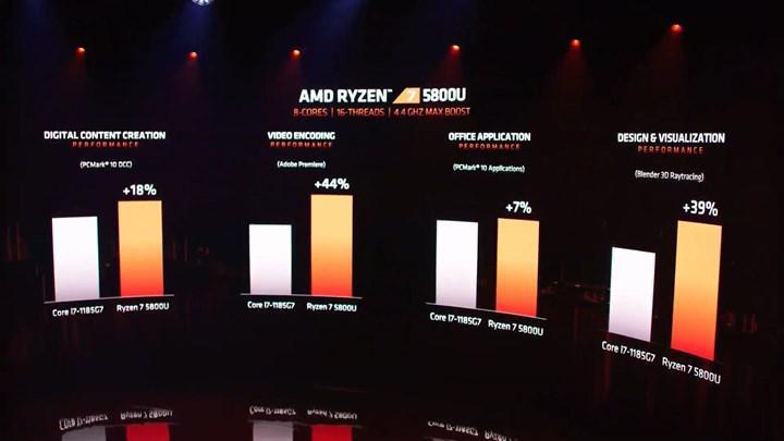 rakibine 35 fark atan mobil ryzen 5000 islemciler duyuruldu rdna2 mobil geliyor128855 2 | Tekno Deha