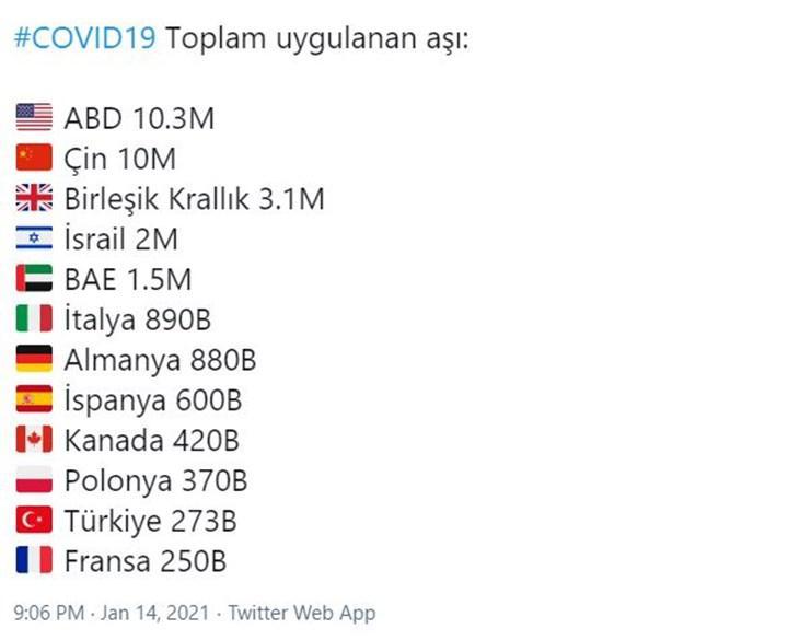 Hangi ülke ne kadar doz aşı uyguladı ? Türkiye kaçıncı sırada yer alıyor ?