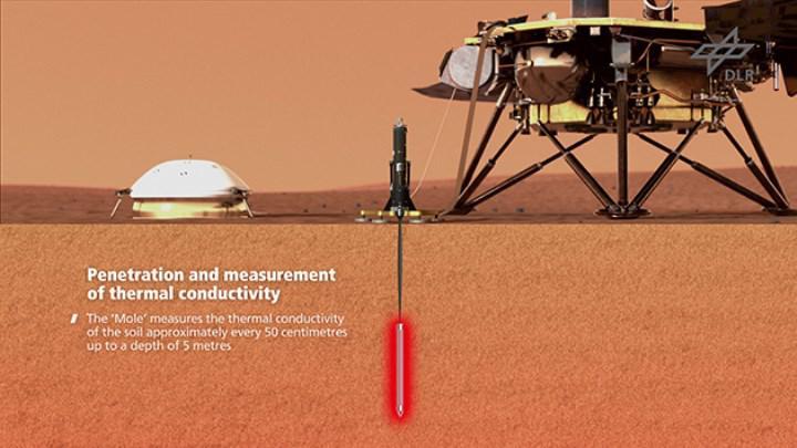 Mars yüzeyini kazmaya çalışan InSight'ın görevi, başarısızlık nedeniyle sonlandırıldı