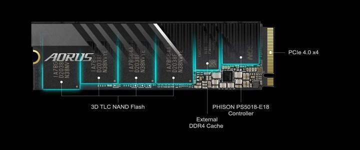 Gigabyte 7 GB/s'ye ulaşabilen Aorus Gen4 7000S SSD'sini duyurdu