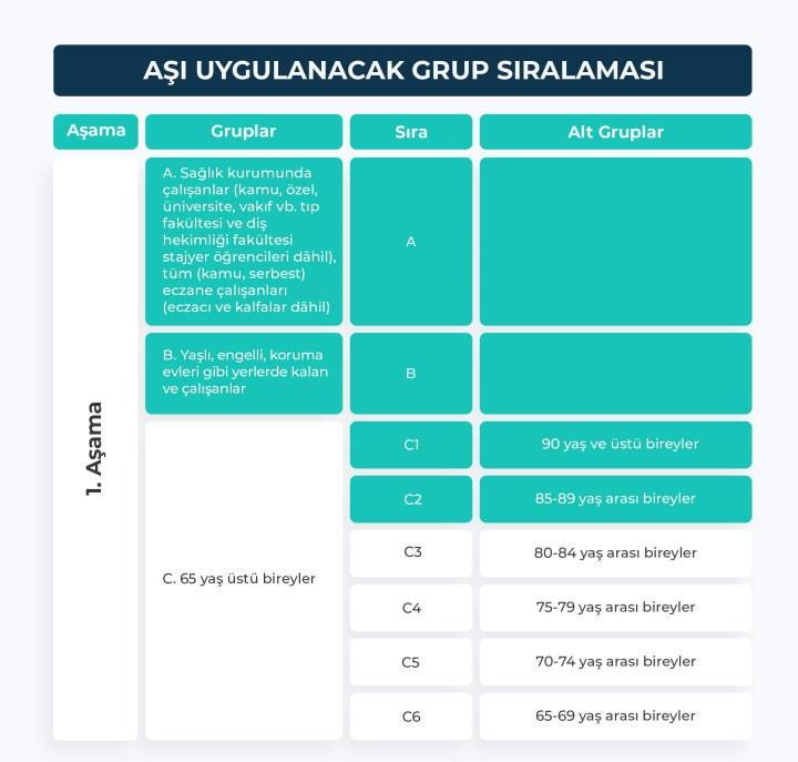 6,5 milyon doz koronavirüs aşısı Türkiye'ye geldi