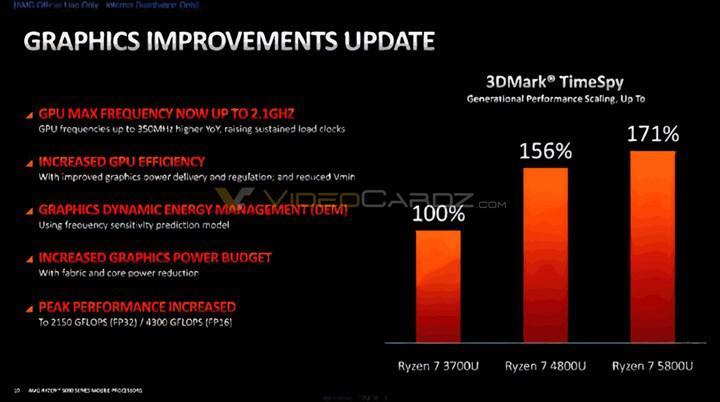 AMD mobil Ryzen 5000 işlemcilerinin mimarisini detaylandırdı