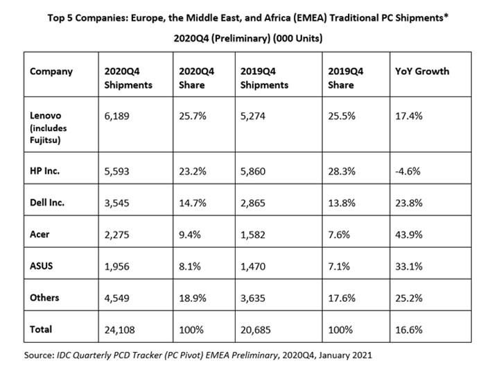 Avrupa pazarında bilgisayar satışları arttı