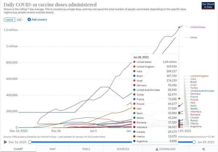 Hangi ülke günde kaç aşı yapıyor ? Türkiye kaçıncı sırada ?