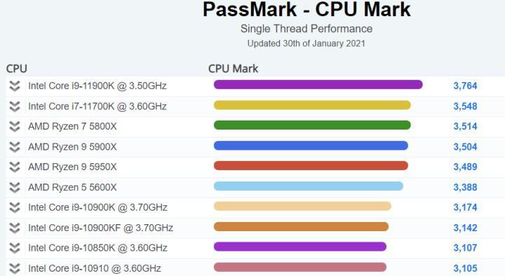 Intel Core i9-11900K PassMark'ın tek çekirdek listesinde zirveye oturdu