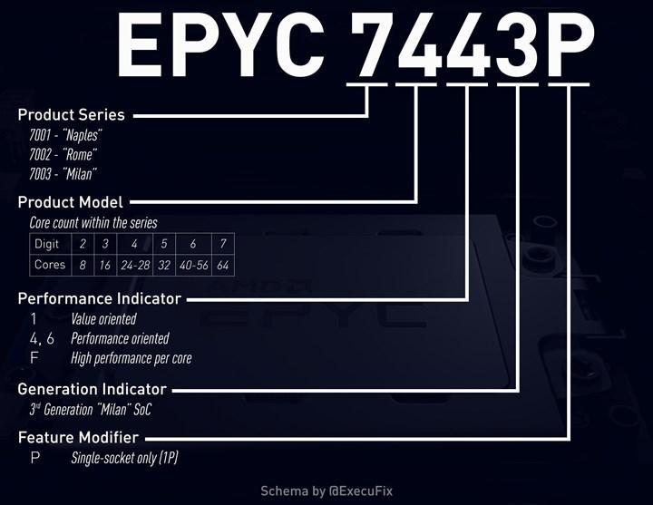 AMD'nin 3. nesil EPYC Milan işlemcileri paylaşıldı