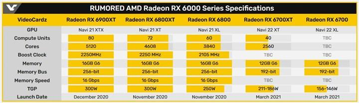 12 GB VRAMli RX 6700 XT'nin logosu ortaya çıktı
