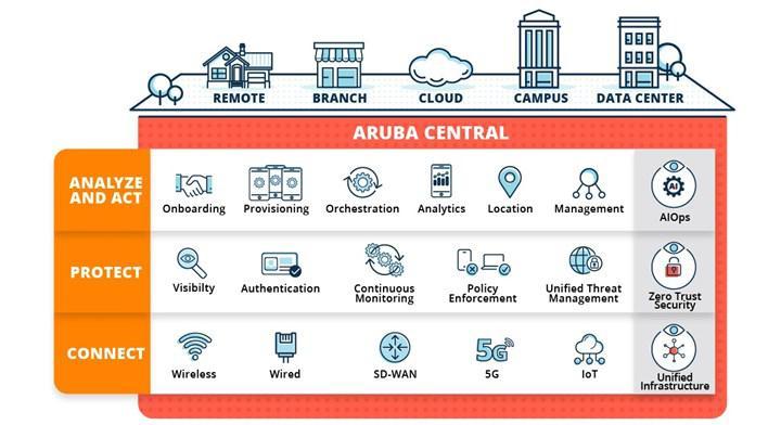Aruba ESP yapay zekası; sunuculardaki muhtemel sorunları önceden tahmin ediyor