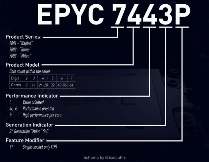 EPYC Milan işlemci fiyatları sızdı: AMD indirime gidebilir