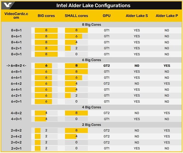 14 çekirdekli Alder Lake işlemcisi Geekbench'te listelendi