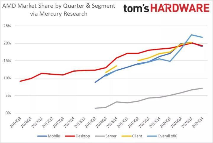 Intel pazar payında artış yaşadı