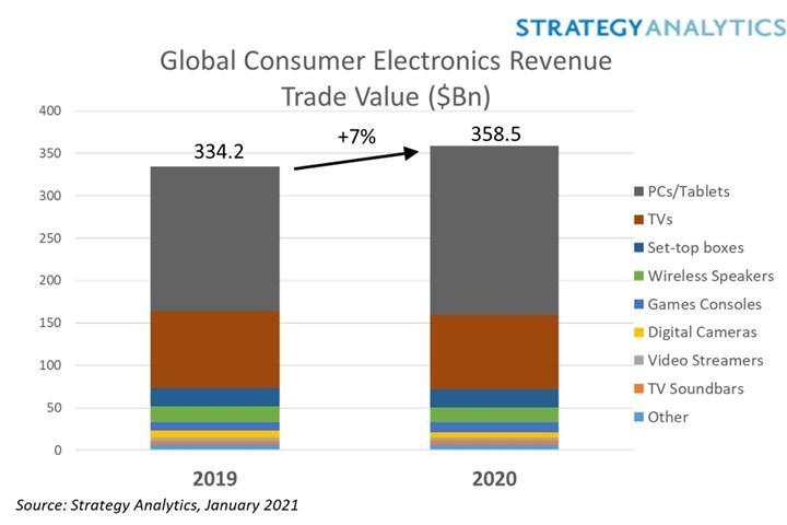 Koronavirüse rağmen küresel tüketici elektroniği satışları 2020'de %7 arttı