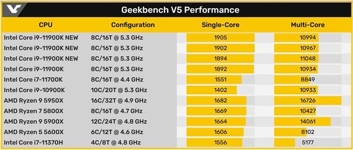 Intel Core i9-11900K Geekbench'te tek çekirdek rekoru kırdı