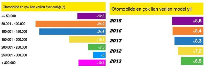 sahibinden.com verilerine göre 2. el otomobil fiyatlarındaki düşüş sürüyor