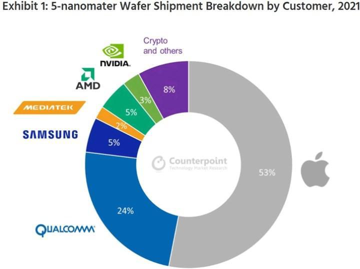 Apple TSMC'nin 5 nm bantlarının %50'sini aldı, AMD %5'te