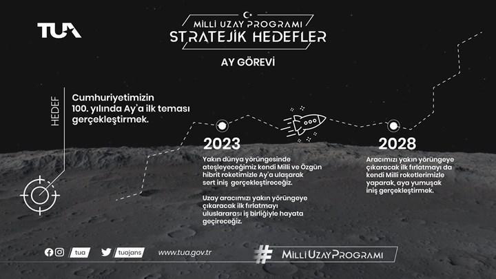 Türkiye Ay'a gidiyor! Erdoğan büyük müjdeyi verdi