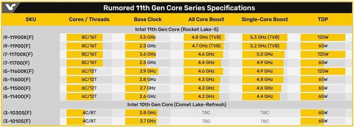 11. nesil Comet Lake işlemciler raflara ulaştı, Yeni kutu tasarımı geliyor
