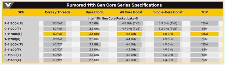 Core i7-11700K önincelemesi yayınlandı
