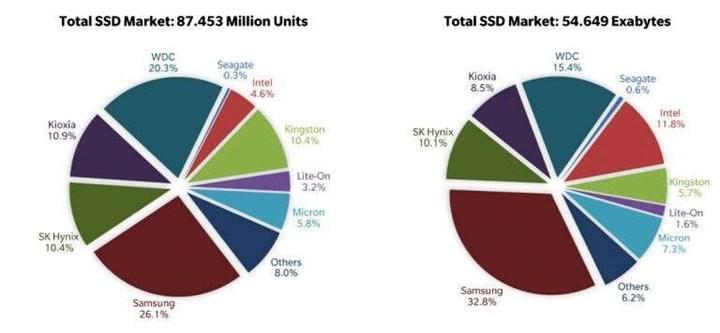 2020'de 333 milyon SSD satıldı