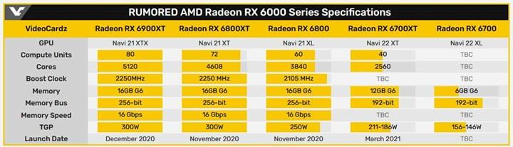 RX 6700 XT'nin çıkış tarihi ortaya çıktı