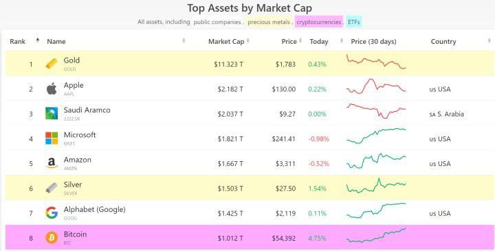 Bitcoin pazar değeri 1 trilyon doları geçti, ilk ona girdi