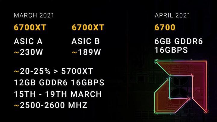RX 6700 XT iki farklı varyantla gelebilir: RX 5700 XT'den %25 daha hızlı
