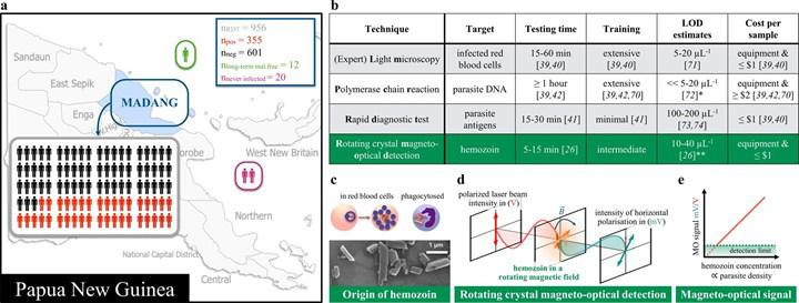 Sıtma teşhisinde kullanılabilecek manyetik teknoloji geliştirildi