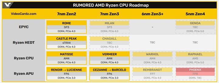 AMD Ryzen 7000 Phoenix mobil işlemciler ufukta belirdi