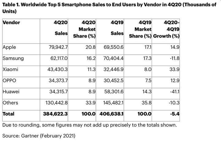 Akıllı telefon satışlarında 2020'nin dördüncü çeyreğinde lider Apple oldu