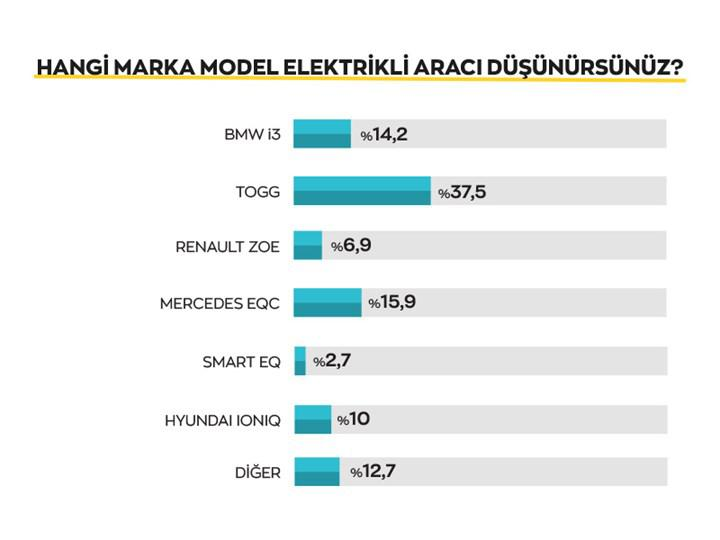 What do consumers think of electric cars in our country?  Here are the survey results