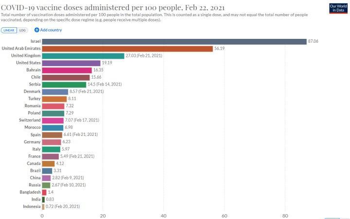 Hangi ülkede kaç doz aşı yapıldı? (23 Şubat)